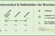 Streckenverlauf & Haltestellen der Brockenbahn