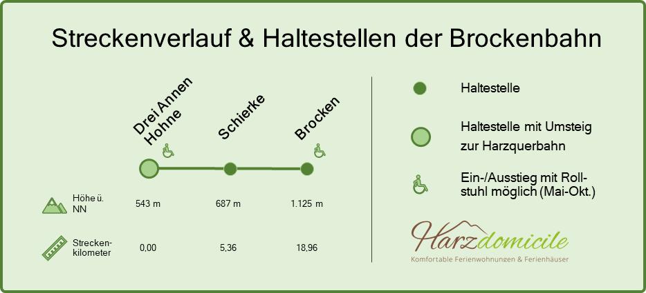 Streckenverlauf & Haltestellen der Brockenbahn, von Drei Annen Hohne bis hoch zum Brocken. Für jeden Haltepunkt ist die Höhe und der Streckenkilometer angegeben. Am Bahnhof Drei Annen Hohne ist ein Umstieg zur Harzquerbahn möglich. Behindertengerechter Ein-/Aussieg in Drei Annen Hohne und auf dem Brocken im Mai bis Oktober möglich.