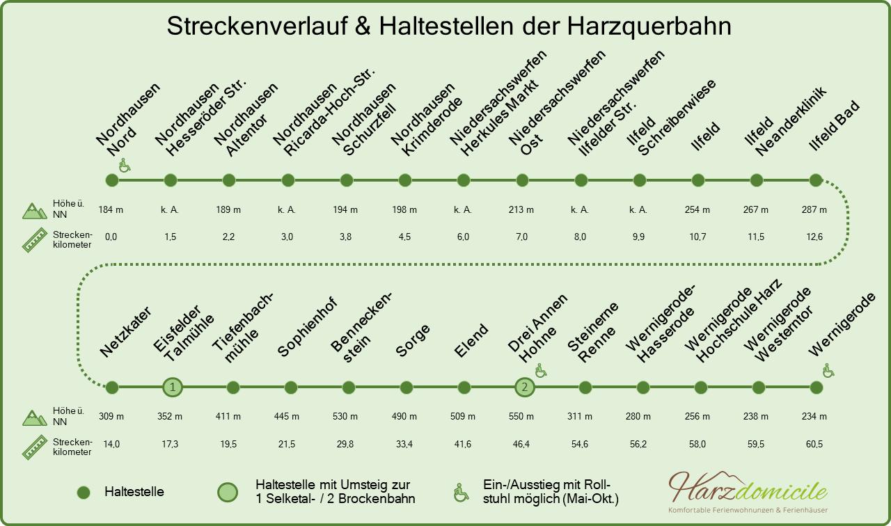 Streckenverlauf & Haltestellen der Harzquerbahn, von Nordhausen Nord bis Wernigerode. Für jeden Haltepunkt ist die Höhe und der Streckenkilometer angegeben. Am Bahnhof Eisfelder Talmühle ist ein Umstieg zur Selketalbahn möglich. Am Bahnhof Drei Annen Hohne ist ein Umstieg zur Brockenbahn möglich. Behindertengerechter Ein-/Aussieg in Nordhausen Nord, Drei Annen Hohne und Wernigerode im Mai bis Oktober möglich.