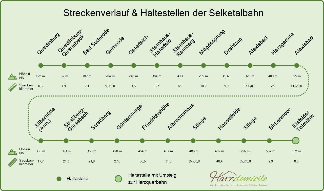 Streckenverlauf & Haltestellen der Selketalbahn, von Quedlinburg bis Eisfelder Talmühle. Für jeden Haltepunkt ist die Höhe und der Streckenkilometer angegeben. Am Bahnhof Eisfelder Talmühle ist ein Umstieg zur Harzbahn möglich.